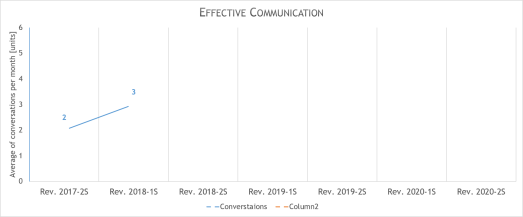 personal skills progress - communication