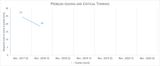 personal skills progress - problem solving