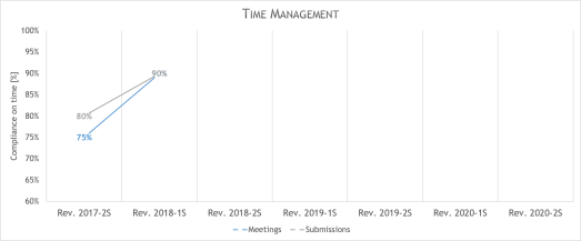 professional skills progress - time management